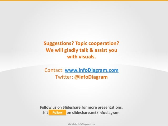 Visuals by infoDiagram.com Suggestions? Topic cooperation? We will gladly talk & assist you with visuals. Contact: www.inf...