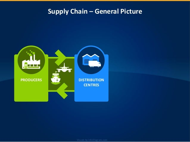 Visuals by infoDiagram.comVisuals by infoDiagram.com Supply Chain – General Picture PRODUCERS DISTRIBUTION CENTRES