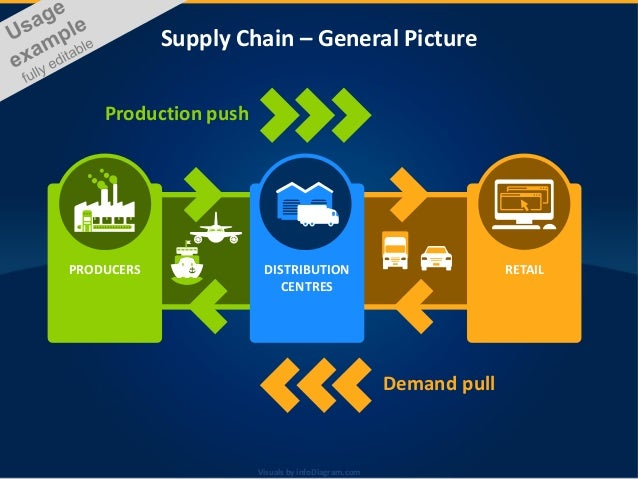 Visuals by infoDiagram.comVisuals by infoDiagram.com Supply Chain – General Picture PRODUCERS DISTRIBUTION CENTRES RETAIL ...