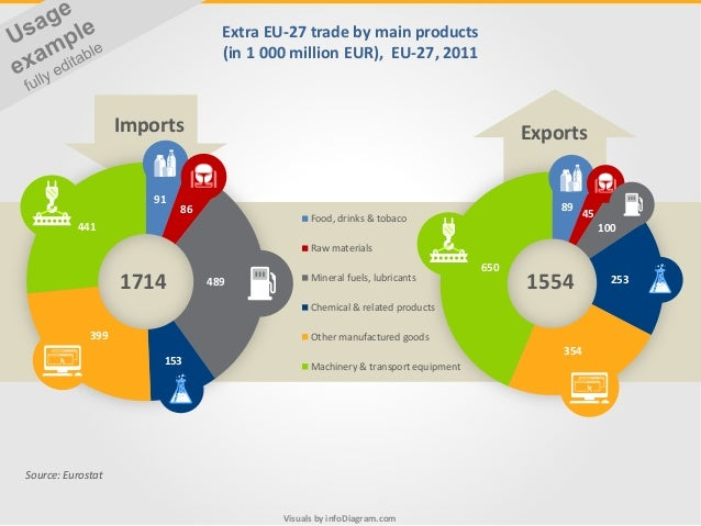 Visuals by infoDiagram.com Extra EU-27 trade by main products (in 1 000 million EUR), EU-27, 2011 Source: Eurostat 91 86 4...