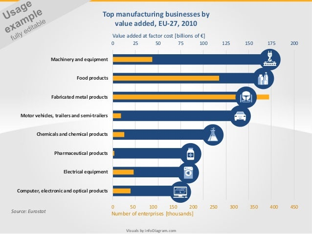 Visuals by infoDiagram.com Top manufacturing businesses by value added, EU-27, 2010 Source: Eurostat 0 50 100 150 200 250 ...