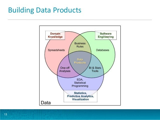 Building Data Products  13