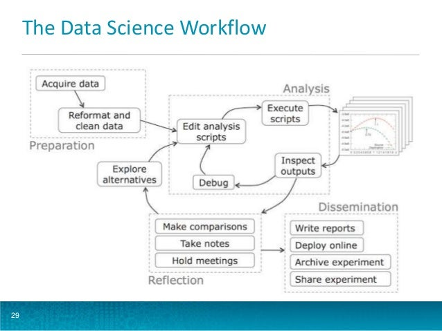 The Data Science Workflow  29