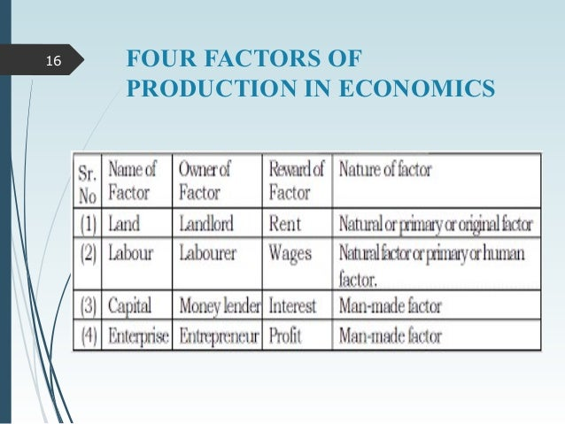 name four factors of production