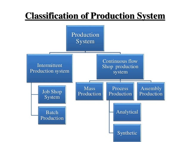 Image result for Classification of Production System in Production Management