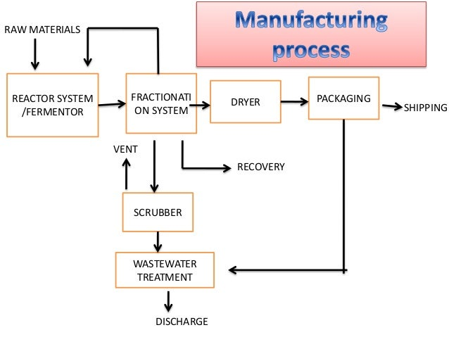 Production of biopestcides