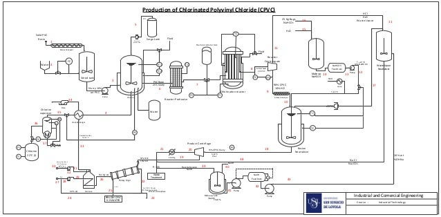 production of chlorinated polyvinyl chloride cpvc