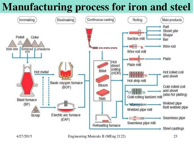 Production Of Iron And Steel