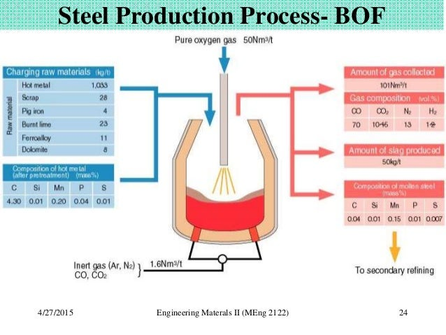 basic oxygen furnace with Production Of Iron And Steel on Double Girder Ladle Handling Cranes moreover Steel in addition Ch7s7 4 1 additionally Watch in addition Bethlehem 20steel.