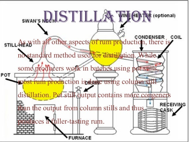Production Of Rum By Pot Method And Patent Still
