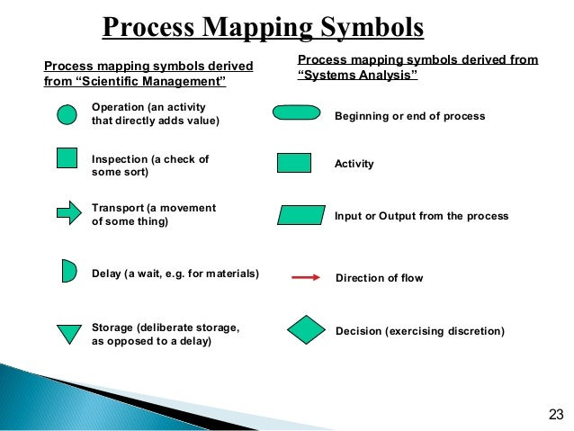 What is a Process Flowchart?