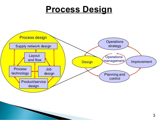Production opeartions management for Product and service design