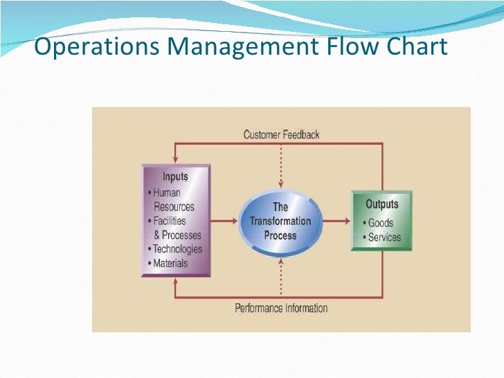 production operations management rh slideshare net Process Flow Diagram Samples Operational Diagram Example