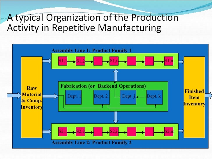 thesis on innovation in production operational management The why, what, and how of management innovation gary  yet most companies focus their innovation efforts on developing new offerings or achieving operational.