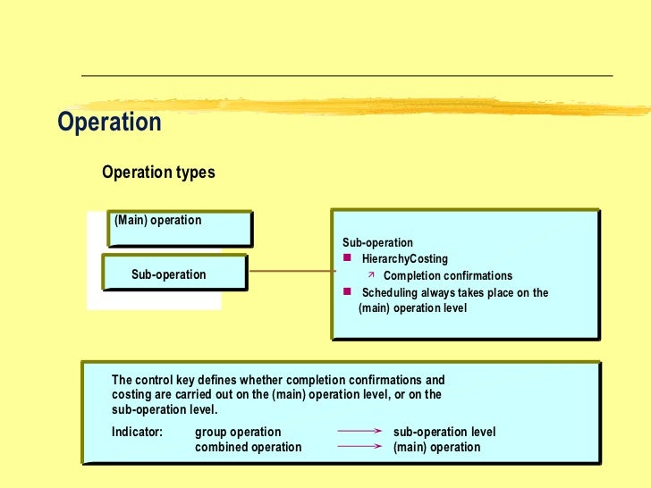 Term paper of operation management