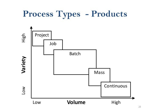 23 Process Types - Products Project Job Batch Mass Continuous Volume VarietyLowHigh Low High