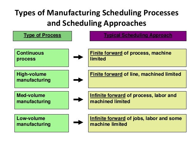 Priority Rules for Job Sequencing 1. First-come, first-served (FCFS) 2. Shortest operating time (SOT) 3. Earliest due date...