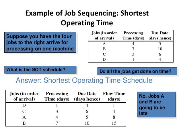 Example of Job Sequencing: Last-Come First-Served Jobs (in order Processing Due Date of arrival) Time (days) (days hence) ...