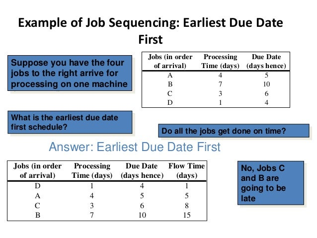 Scheduling Low-Volume Systems • Loading - assignment of jobs to process centers • Sequencing - determining the order in wh...