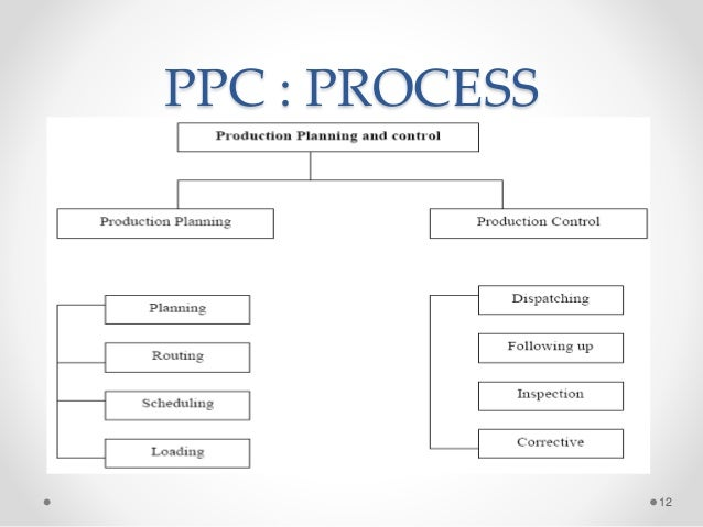 parle product planning and control Introduction to materials management covers all the basics of supply chain man- manufacturing planning and control systems production planning and control.
