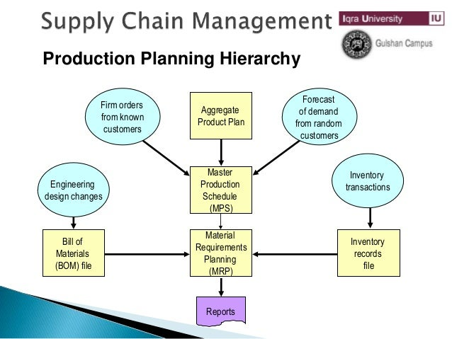 the importance of the master production schedule in an mrp system Audience for oracle process manufacturing mrp/mps   opm master  production scheduling (mps) gives you, the planner, the tools to plan production,  and.