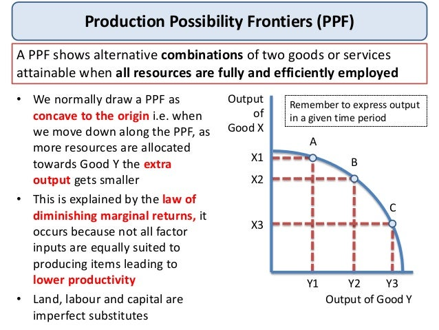 production possibility diagrams