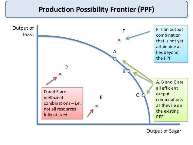 a production possibilities curve shows the relationship between of which two items