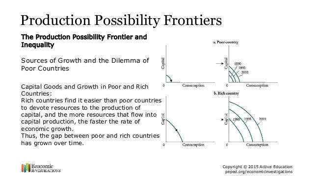 Production Possibility Frontiers and Opportunity Cost – Opportunity Cost Worksheet