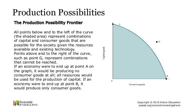 overview of the production possibility curve The ppf curve divides production space into 3 distinct areas, points on the ppf curve (points like b), points outside the curve (points like c), and points on the inside of the curve (points like a) carefully consider the differences between the three types of points.