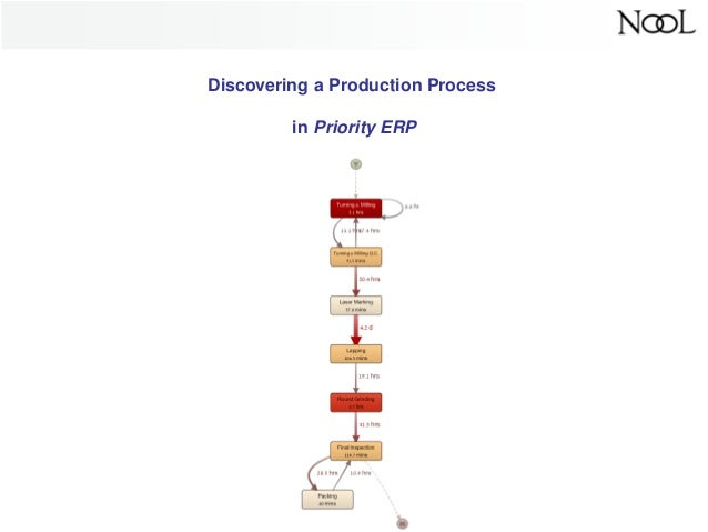 Discovering a Production Process in Priority ERP