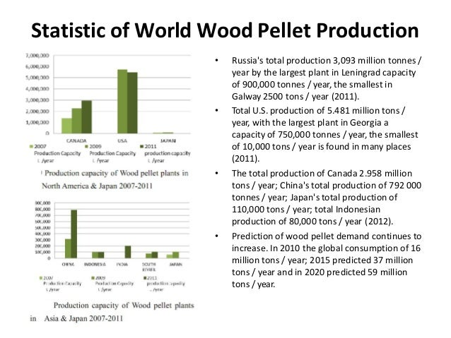 Production Process Wood Pellet From Wood Biomass