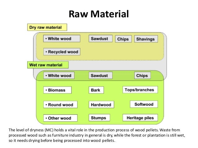 raw materials as biofuel pellets essay A biofuel is a fuel that is produced through contemporary biological processes,  such as  this biomass can be converted to convenient energy-containing  substances in three  the lignin portion of plant raw materials to fuel components  by fermentation  the current processes produce wood pellets, cubes, or pucks.
