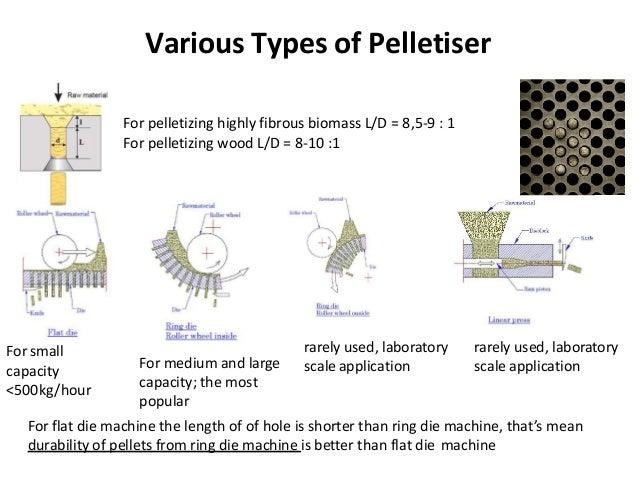 Wood pellet machine design pdf