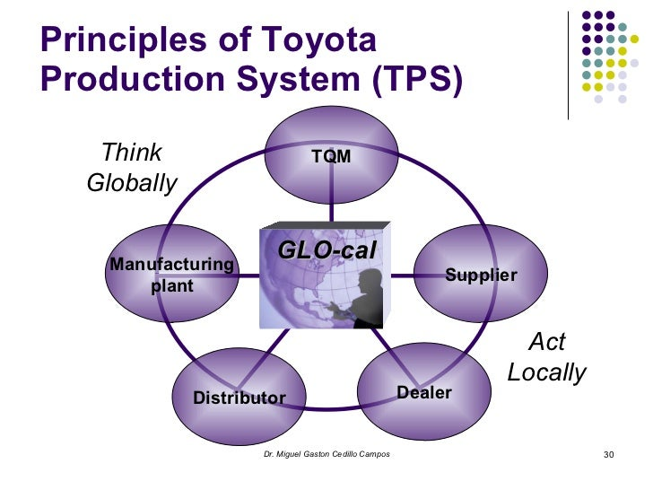 toyota production system review