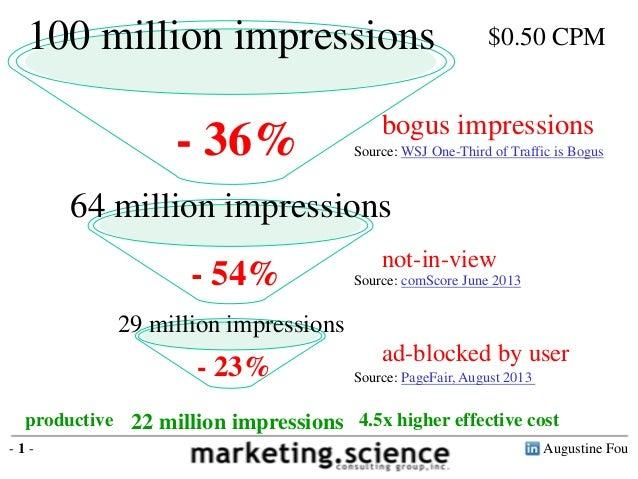Augustine Fou- 1 - 100 million impressions - 36% bogus impressions Source: WSJ One-Third of Traffic is Bogus 64 million im...