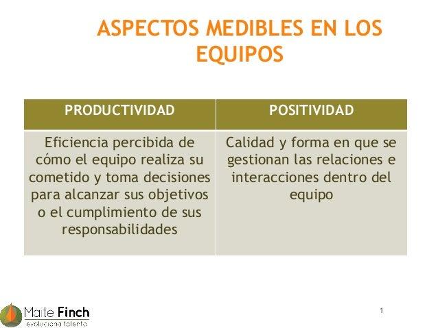 ASPECTOS MEDIBLES EN LOS                  EQUIPOS     PRODUCTIVIDAD                  POSITIVIDAD  Eficiencia percibida de ...