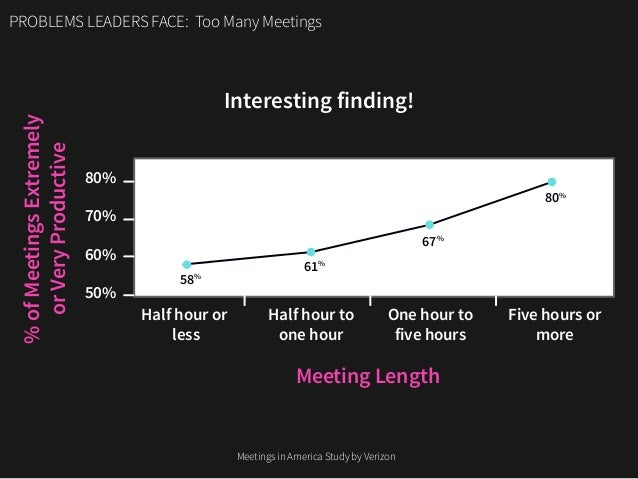 Interesting finding! PROBLEMS LEADERS FACE: Too Many Meetings Half hour or less 50% 60% 70% 80% Meeting Length %ofMeetings...
