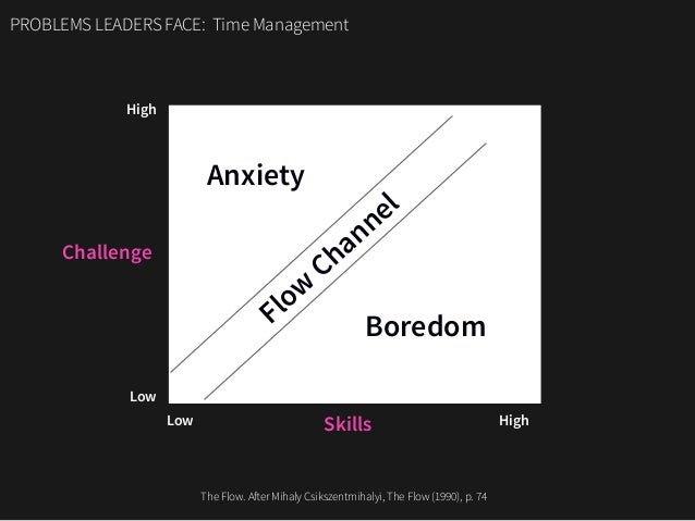 PROBLEMS LEADERS FACE: Time Management Challenge Skills High High Low Low Flow Channel Anxiety Boredom The Flow. After Mih...