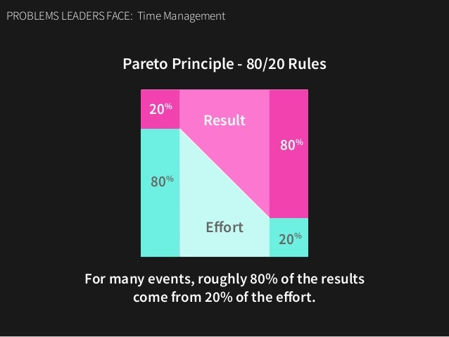 PROBLEMS LEADERS FACE: Time Management Pareto Principle - 80/20 Rules 20% 20% 80% 80% Result Effort For many events, roughl...