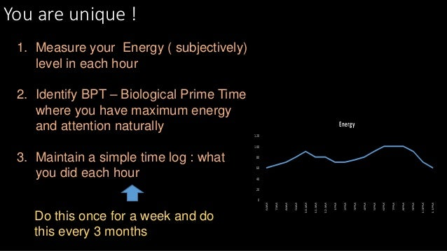 You are unique ! 0 20 40 60 80 100 120 6AM 7AM 8AM 9AM 10AM 11AM 12AM 1PM 2PM 3PM 4PM 5PM 6PM 7PM 8PM 9PM 10PM 11PM Energy...