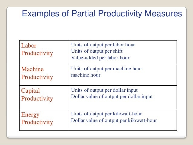 total measure productivity partial measure productivity and multi factor measure productivity Measuring productivity (continued) partial sales/employee multi-factor: importance of global-level productivity measures measure and compare competitiveness.
