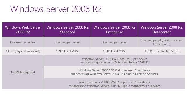 How To Upgrade Windows Server 2008 R2 To Windows Server 2012 Snap 2