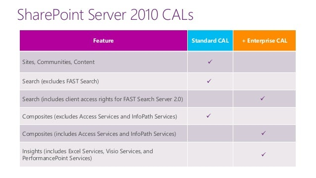 sharepoint enterprise cal
