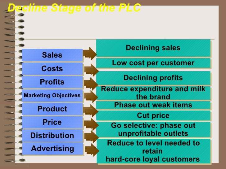examples of products at the decline stage Manage inventory when products reach the decline stage how can a corporation keep from sliding into the decline part of the organizational life cycle  reverse a decline in company profits.