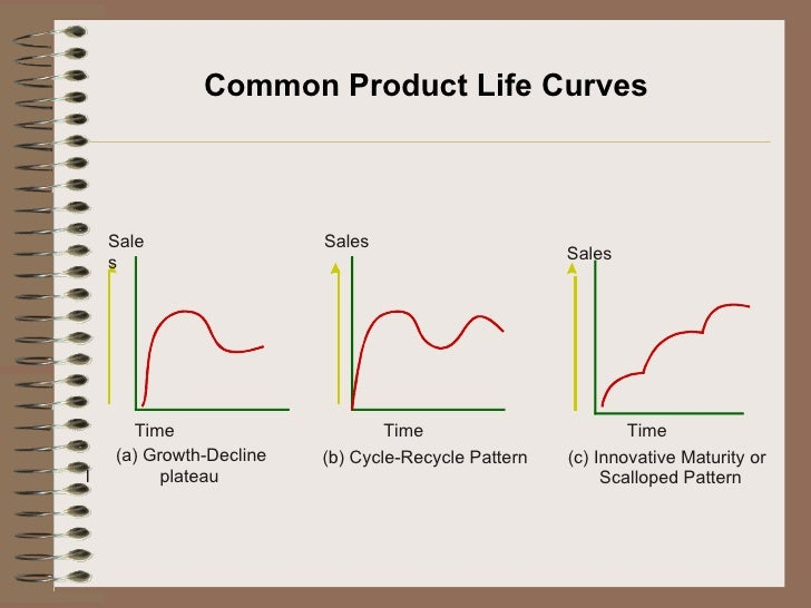 organic food product life cycle introductory stage Transcript of mcdonalds - product cycle  this stage in the mcdonald company life cycle is without a  by introducing healthy and organic food by the side of.