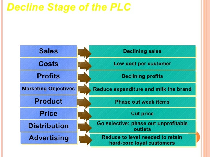 introductory stage of the product life cycle example in indian market Learn how to use the product life cycle stages of raymond vernon to  after  reading you will understand the basics of this powerful marketing strategy tool   for example, the philips light bulb was a product that found itself in the maturity.