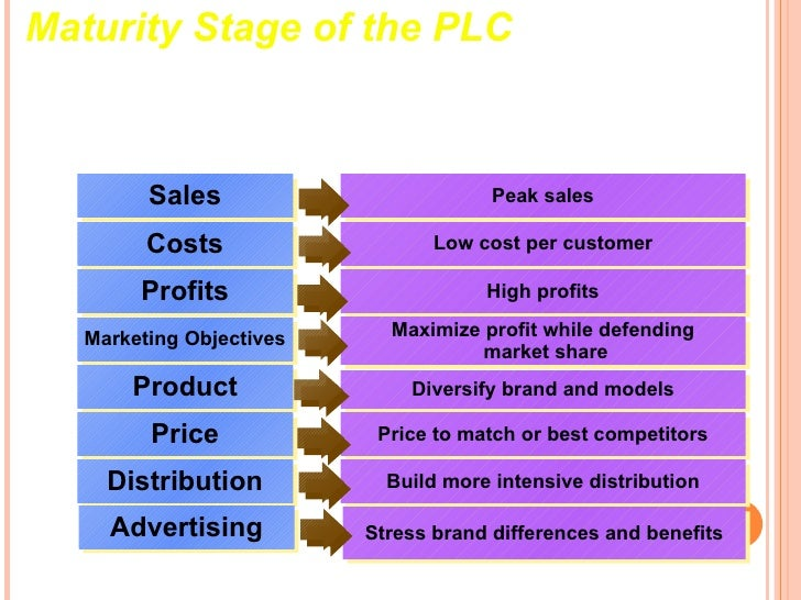examples of product at maturity stage There are typically five stages in the industry lifecycle  alternative product design and  what you see may really be a stage in its industry's growth.
