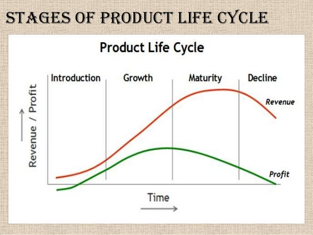 product life cycle stage of ps3