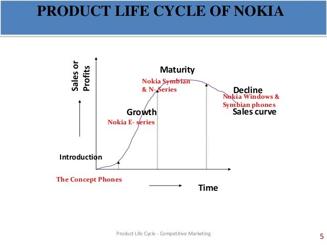 The impact of declining nokia market