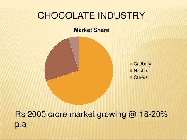 product life cycle of chocolate industry